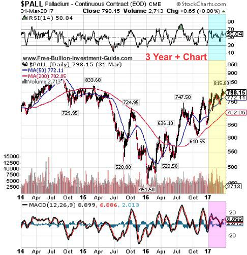 palladium 1st quarter 2017 - 3 year chart