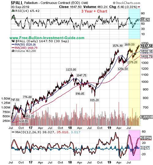palladium price chart