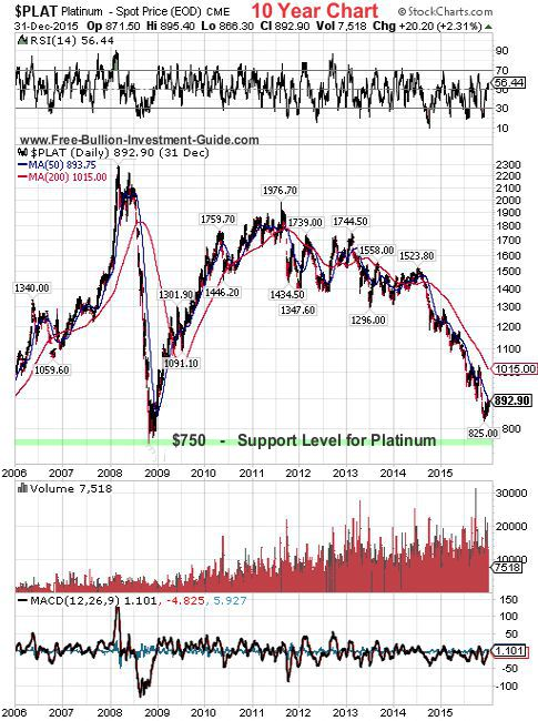 platinum 2015 4th qtr 10year chart
