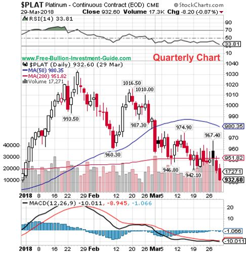platinum quarterly chart