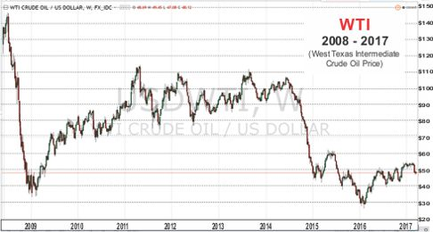 WTI Crude Oil Price 2008 - 2017