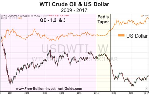 WTI Crude Oil Price & the US Dollar