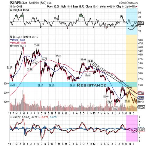 silver 2013 3year qtr 3 chart