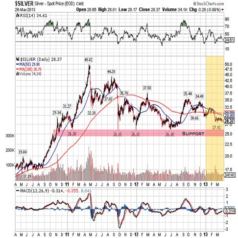 silver 2013 3year qtr 1 chart