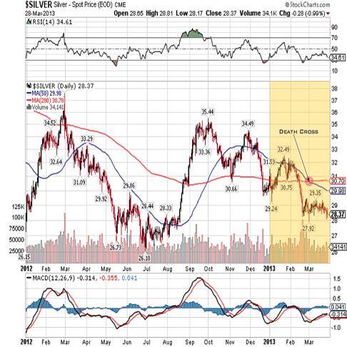 silver 2013 fullyear qtr 1 chart