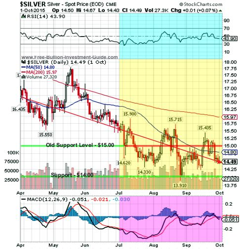 silver 2015 3rd qtr 6month chart