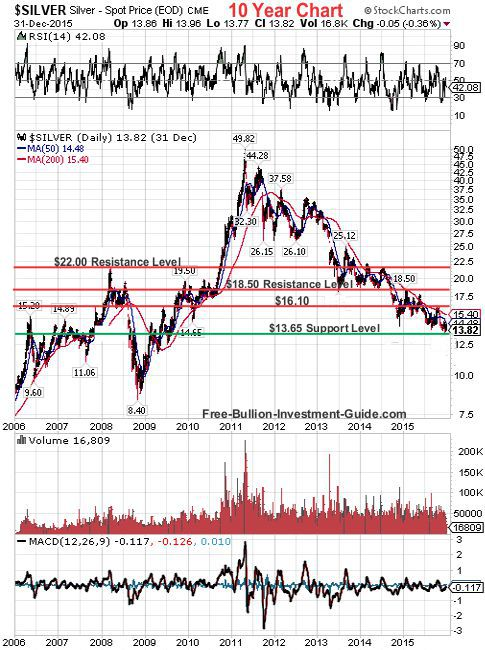 silver 2015 4th qtr 10year chart