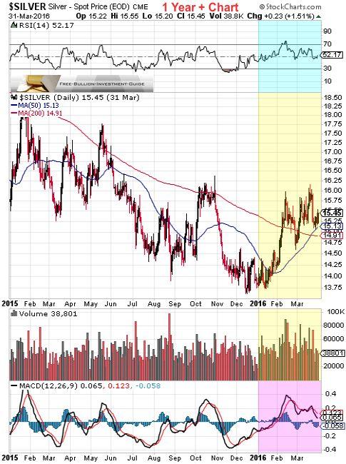silver 1st quarter 2016 - 1year chart