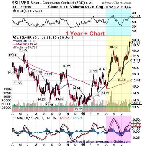 silver 2nd quarter 2016 - 1year chart