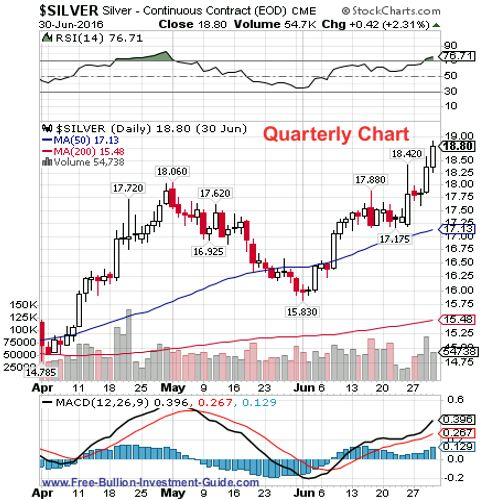 silver 2nd quarter 2016 - quarterly chart