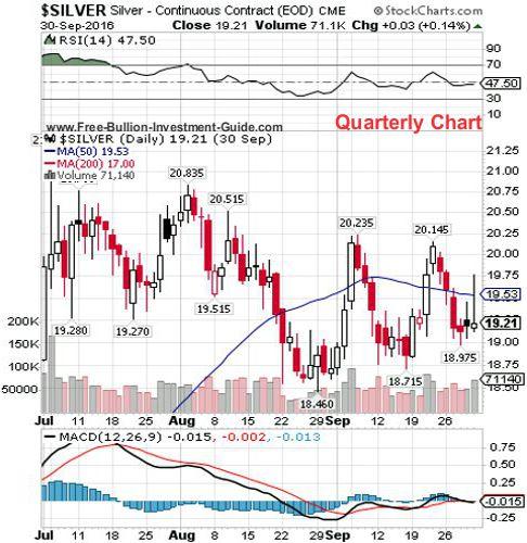 silver 3rd quarter 2016 - quarterly chart