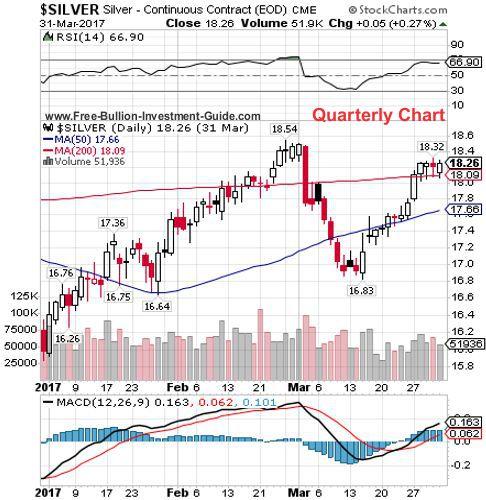 silver 1st quarter 2017 - quarterly chart