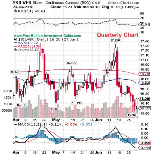 silver quarterly chart