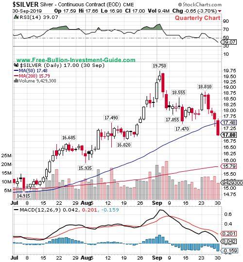 silver quarterly chart
