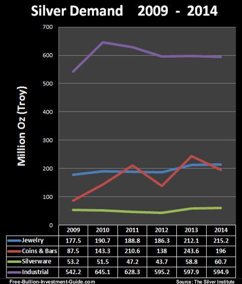 silver demand 2009 - 2014