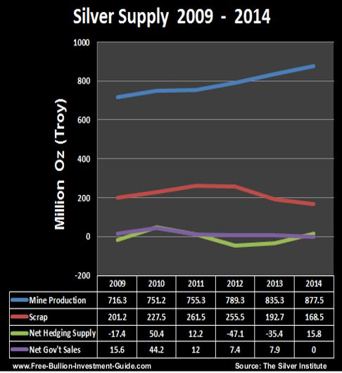 silver supply 2009 thru 2014
