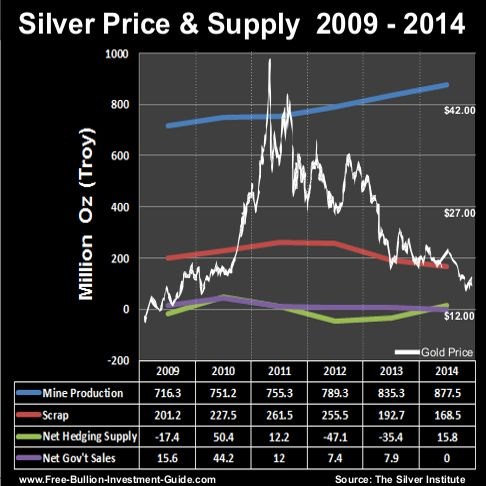 2012 silver supply