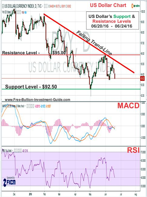 us dollar support and resistance