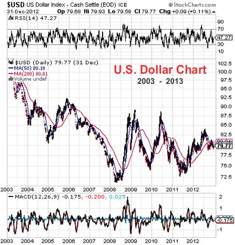 US Dollar price chart - 2003-2013