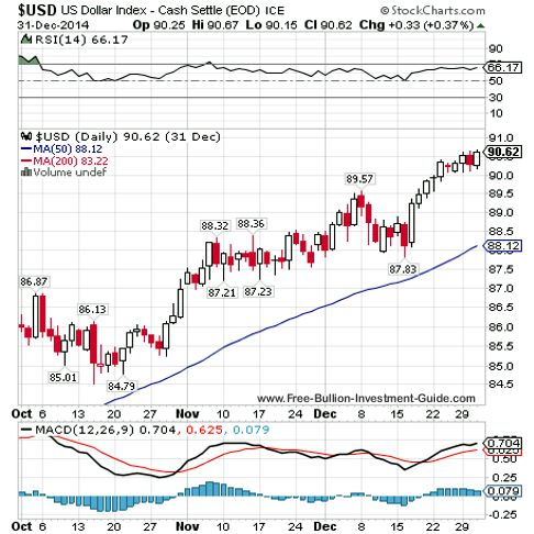 usdx 2014 qtr 4 chart