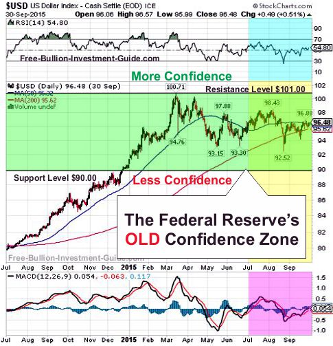 fed's old confidence chart