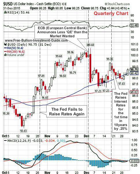 usdx 2015 4th qtr chart