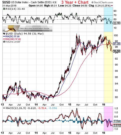 usdx 1st quarter 2016 - 3year chart