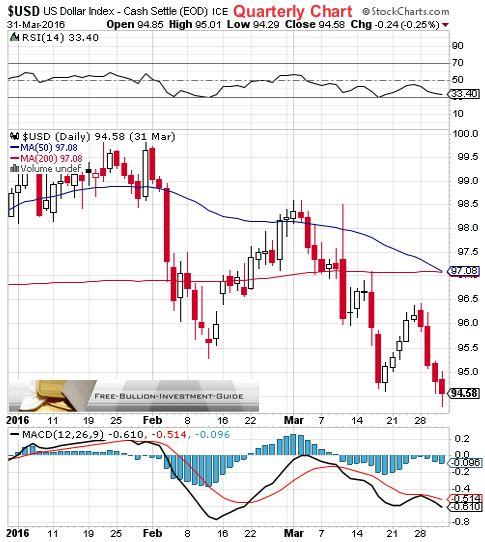 usdx 1st quarter 2016 - quarterly chart