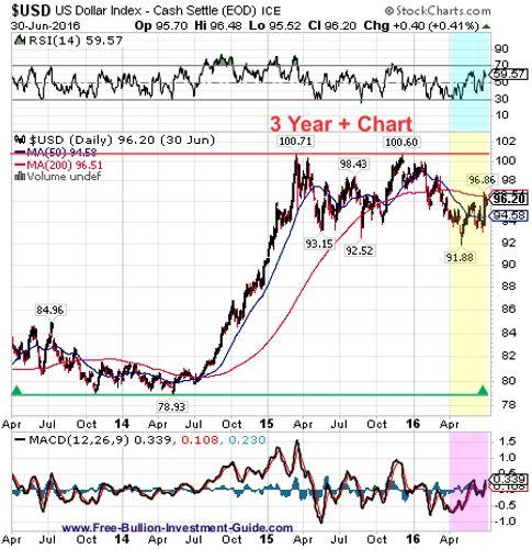 usdx 2nd quarter 2016 - 3 year chart