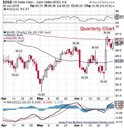 usdx 2nd quarter 2016 - quarterly chart