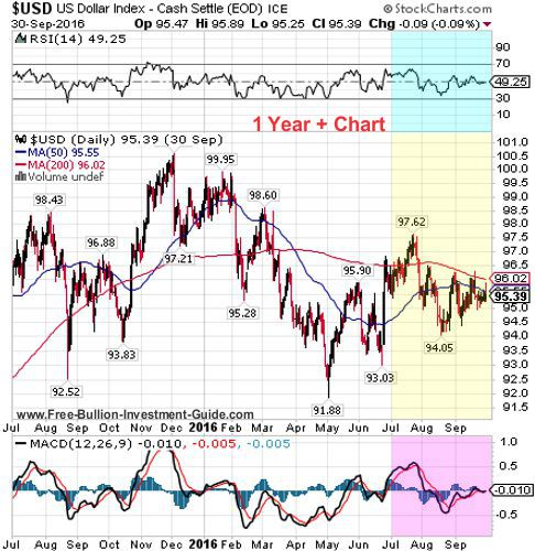usdx 3rd quarter 2016 - 1 year chart