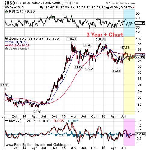 usdx 3rd quarter 2016 - 3 year chart
