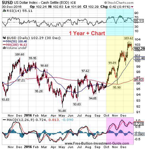 usdx 4th quarter 2016 - 1 year chart