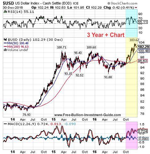 usdx 4th quarter 2016 - 3 year chart