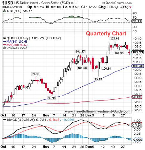 usdx 4th quarter 2016 - quarterly chart