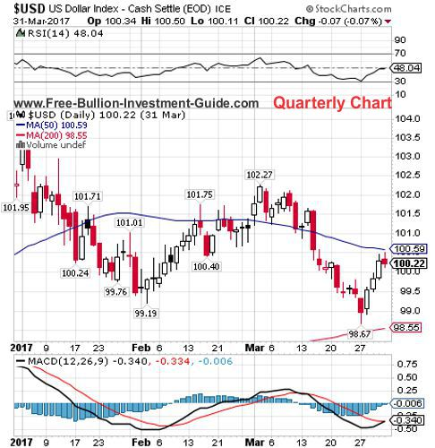 usdx 1st quarter 2017 - quarterly chart