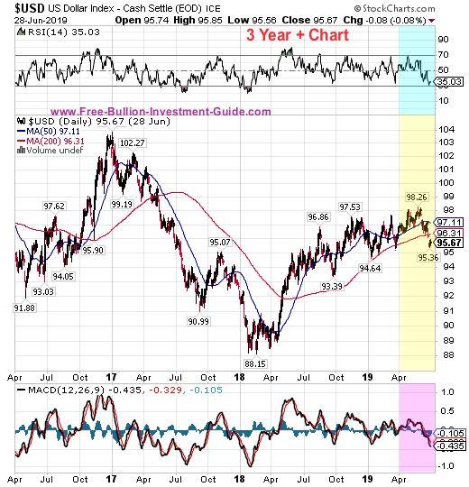 usdx price chart
