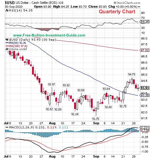 usdx quarterly chart