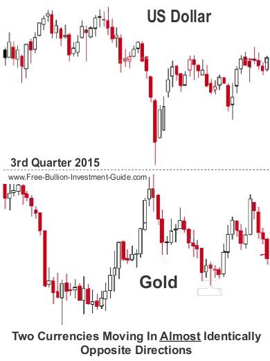 usdx and gold charts