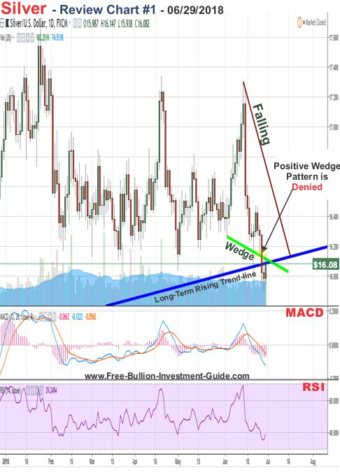 Silver Price Chart