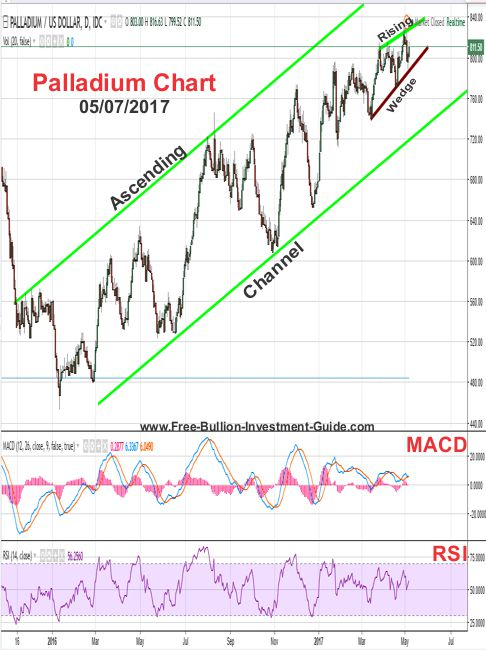 2017 - May 7th - Palladium Price Chart
