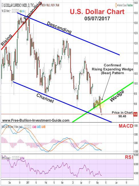 2017 - May 7th - US Dollar Price Chart