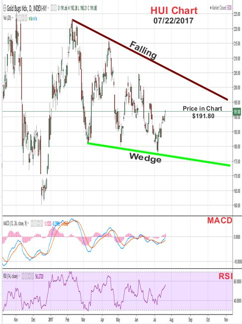 2017 - July 22nd - HUI Price Chart - Falling Wedge