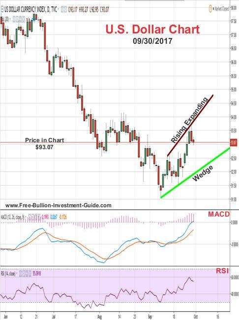 2017 - September 30th - U.S. Dollar Price Chart - Rising Expanding Wedge