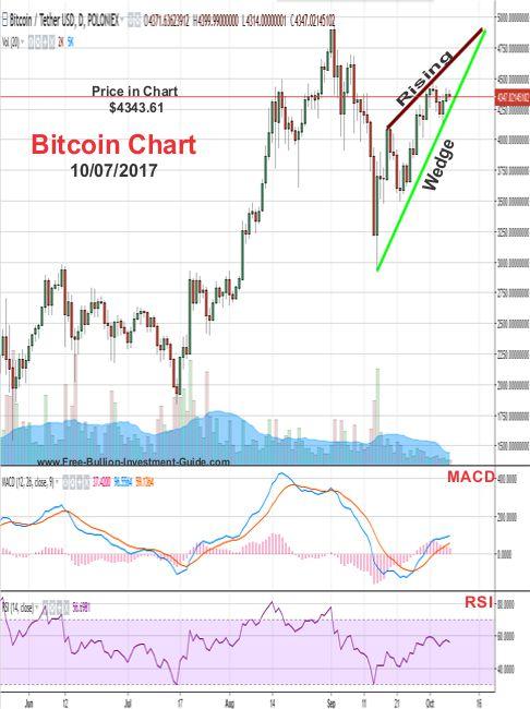 bitcoin chart - October 2017