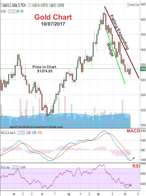 2017 - October 7th - Gold Price Chart - Falling Expanding Wedge