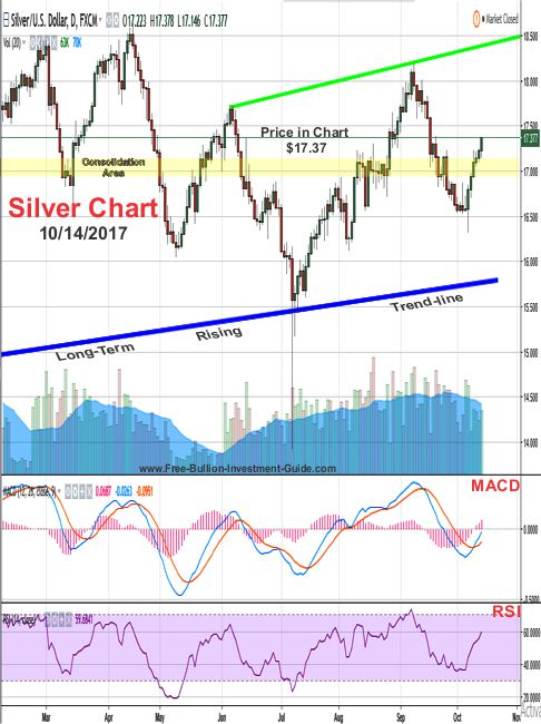 2017 - October 14th - Silver Price Chart