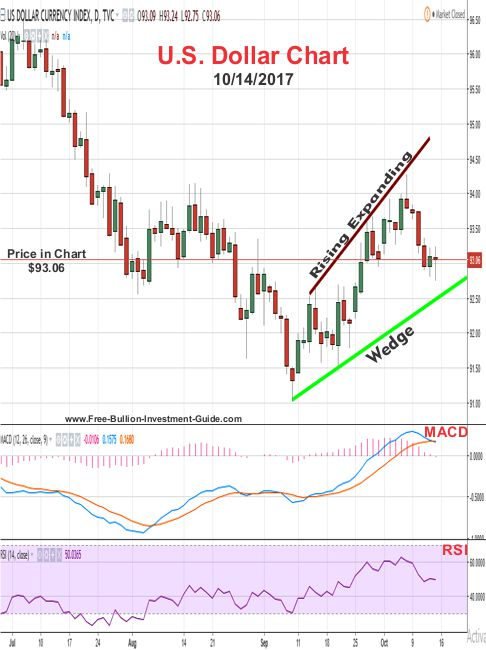2017 - October 14th - U.S. Dollar price chart - Rising Expanding Wedge