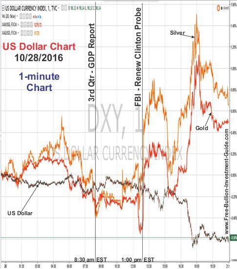 dollar chart - fbi clinton probe