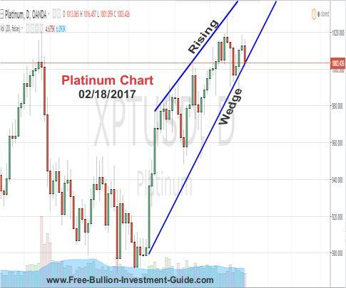 platinum price chart